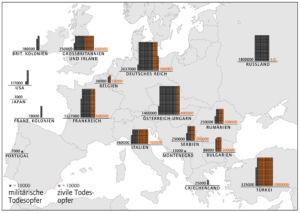 Kriegsverluste in Europa