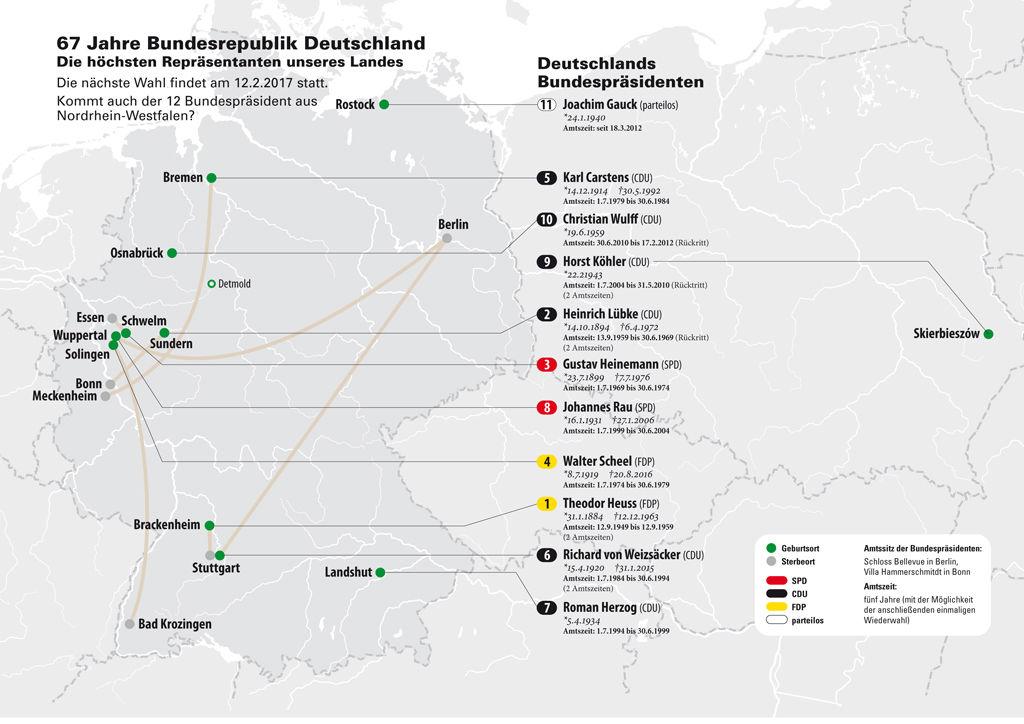 Deutschlands Bundespräsidenten