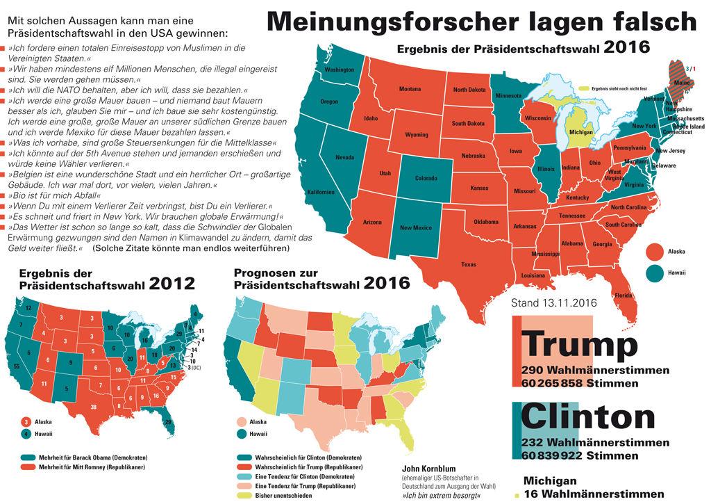US-Wahlergebnis 2016