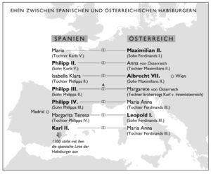 Ehen zwischen Spanien und Österreich