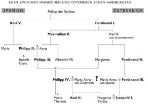 Stammtafel Habsburger