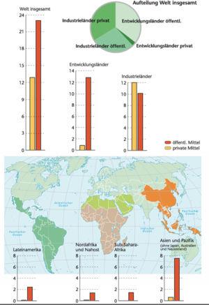 Öffentliche und private Mittel 2008