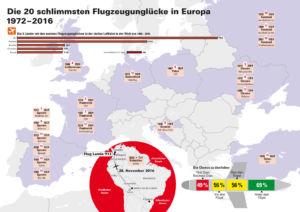 Flugzeugunglücke in Europa und der Welt