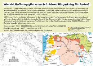 Großsyrien zur Zeit des Osmanischen Reichs und das moderne Syrien im Kampf gegen den IS