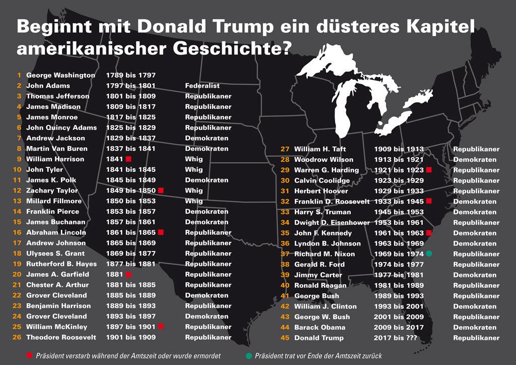Amerikas 45. Präsident Donald Trump spaltet das Land