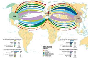 Außenhandel zwischen den USA, Deutschland und China