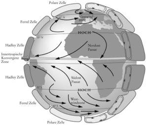 Globus Winde
