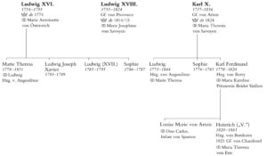 Stammtafel Ludwig XVI.