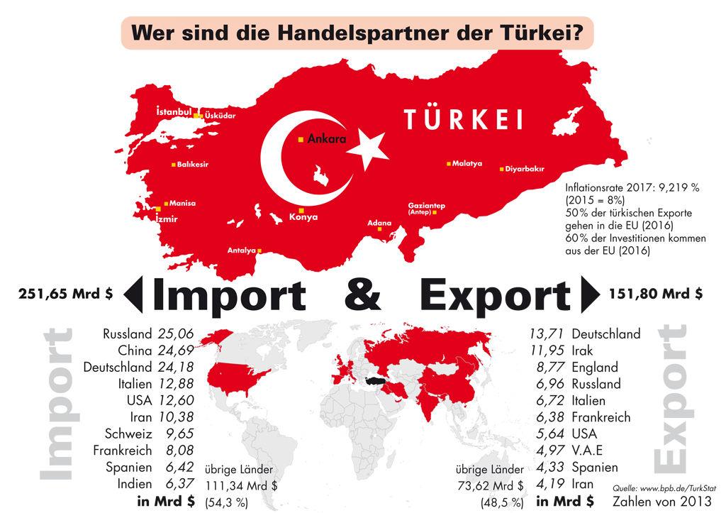 Importe und Exporte der Türkei