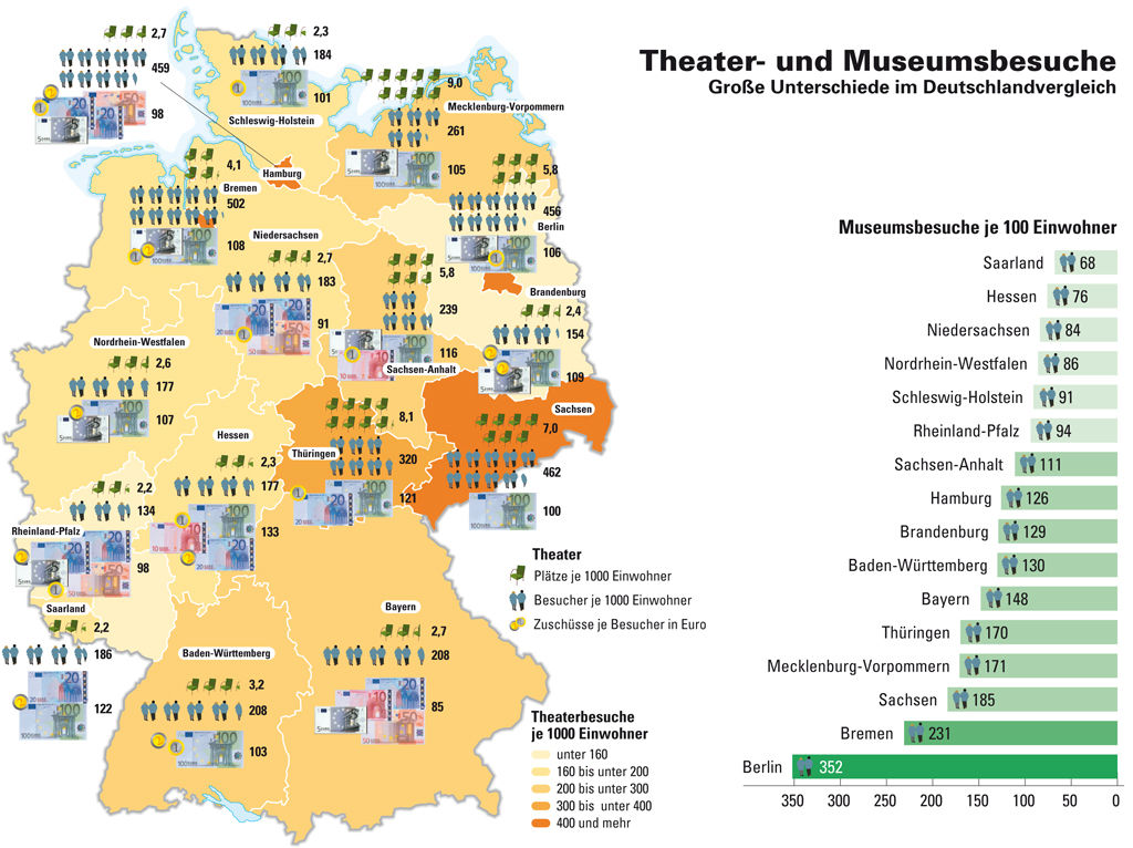 Theater- und Museumsbesuche in Deutschland 2010