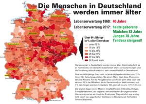Alter in Deutschland