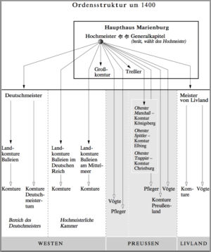 German Orders structure around 1400