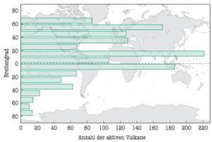 Anzahl der aktiven Vulkane