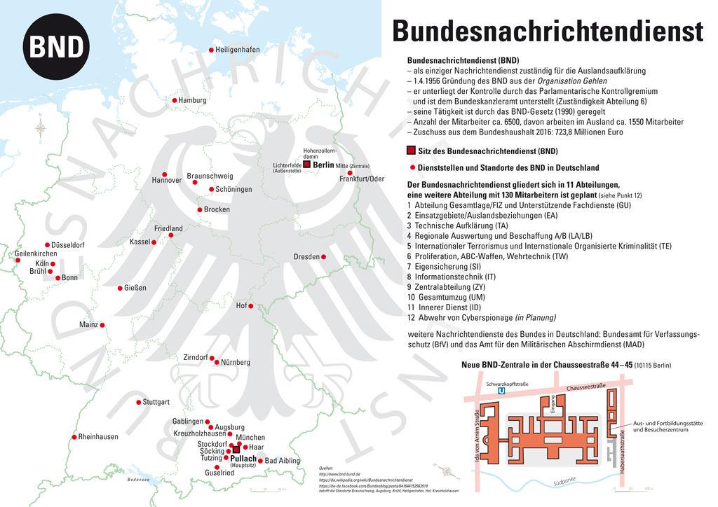 Bundesnachrichtendienst (BND)