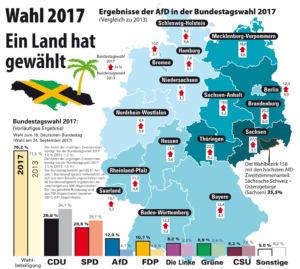 Parteienverteilung in Deutschland nach der Wahl vom 24. September 2017