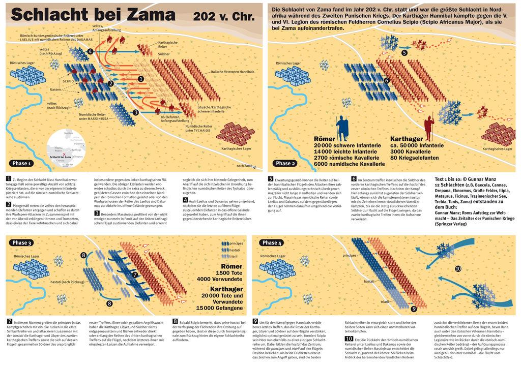 Schlacht von Zama 202 vor Christus