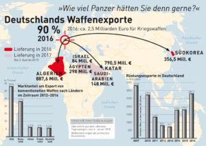 Waffen aus Deutschland