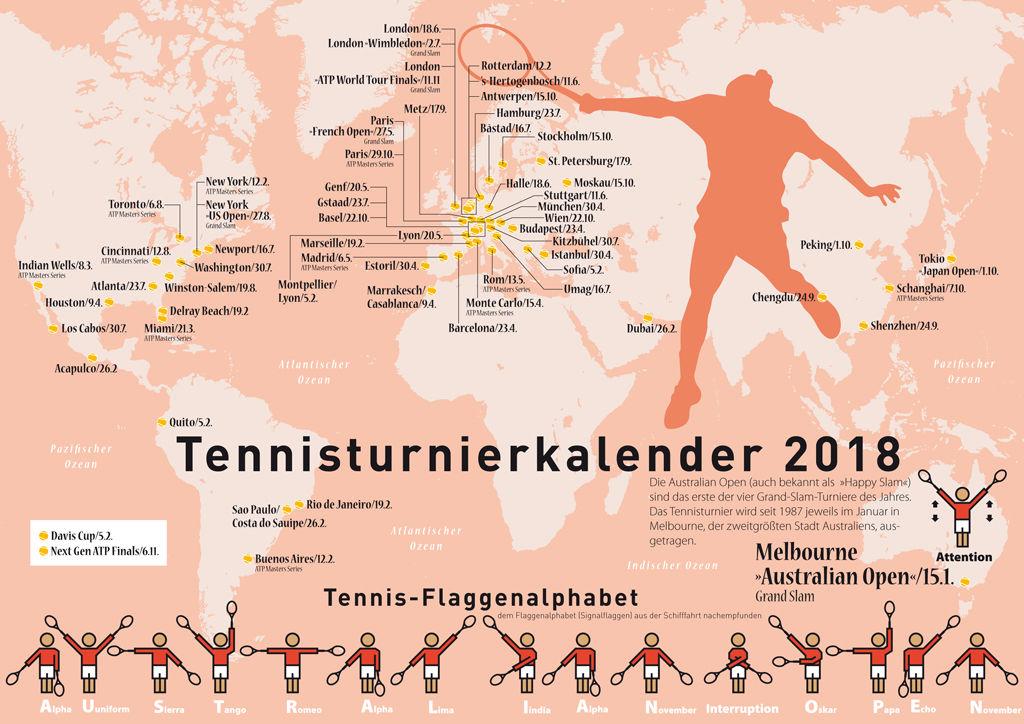 Tennisturniere in der Welt 2018