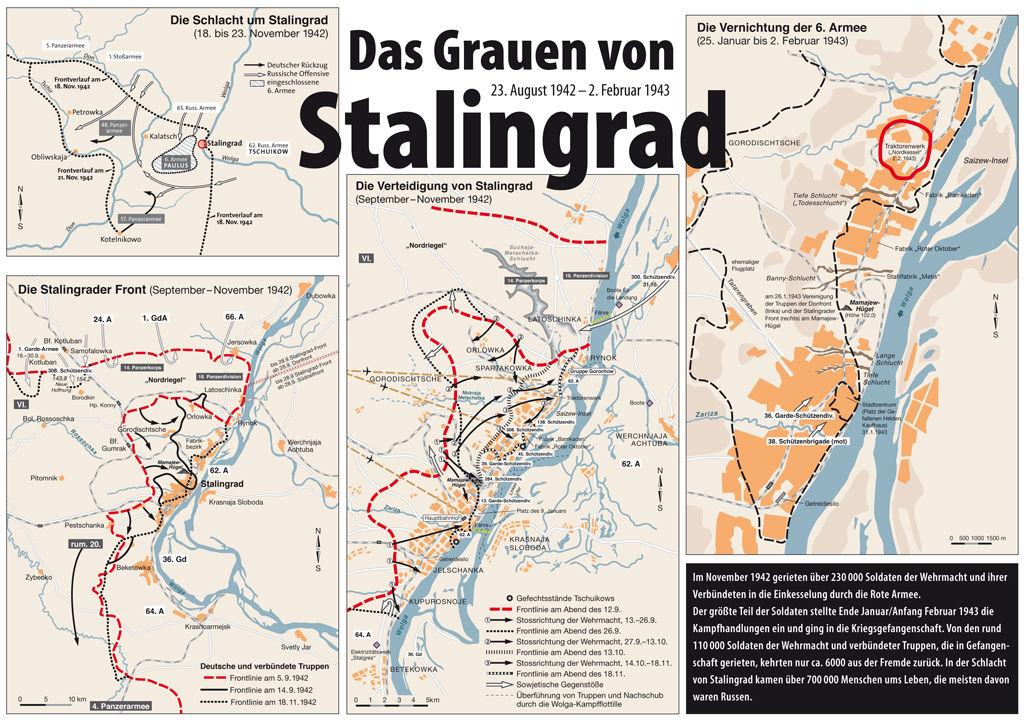 Stalingrad 75 years ago