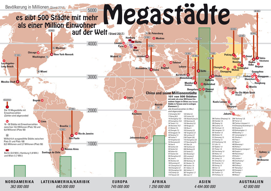 500 Megacities in the world