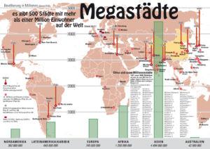 500 Megastädte in der Welt