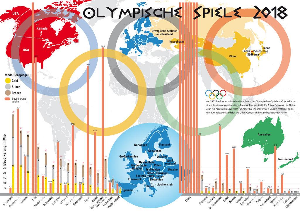 Winter Olympics in South Korea 2018