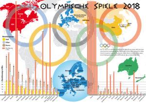 Olympische Winterspiele in Südkorea 2018
