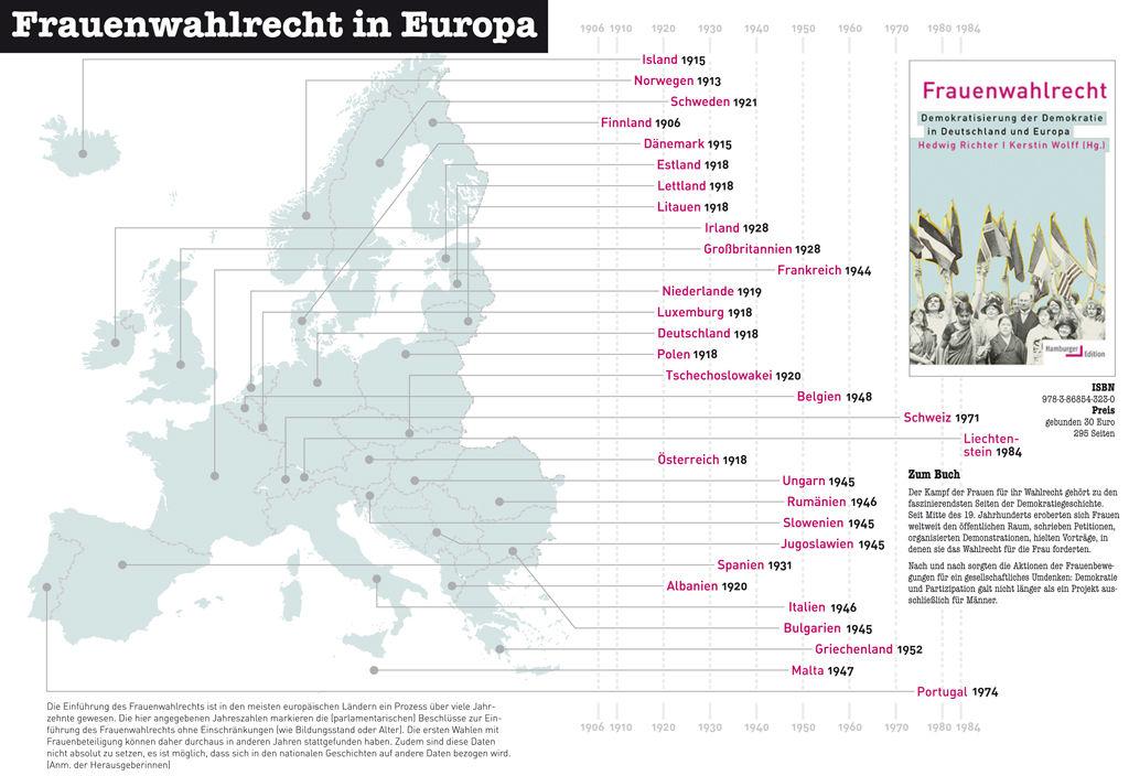 Frauenwahlrecht in Europa