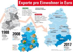 Sinkende Exporte in den neuen Bundesländern