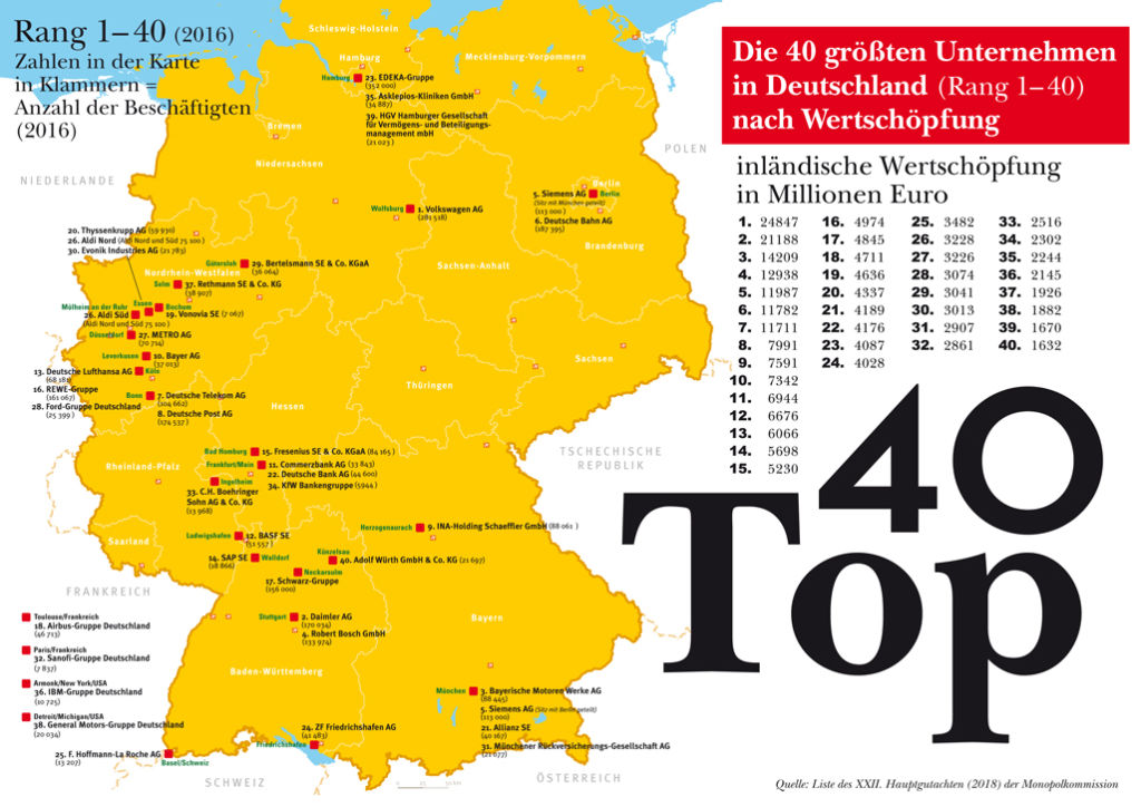 Germany's top 40 companies