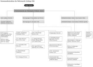 Kommandostruktur der Wehrmacht Anfang 1944