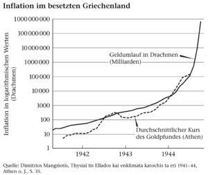 Inflation im besetzten Griechenland