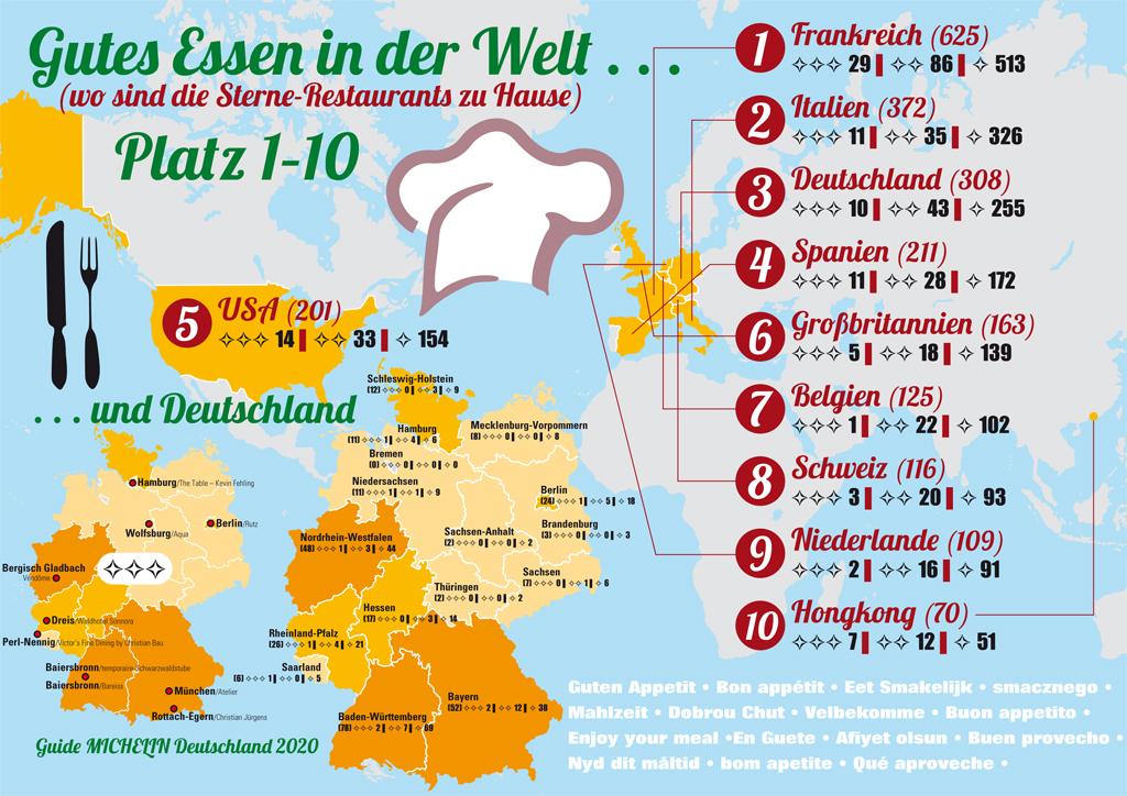 Sternerestaurants in der Welt und Deutschland